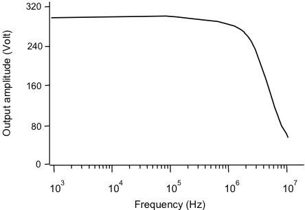 Bandwidth of the WMA-300
