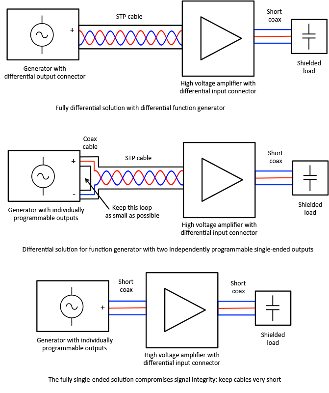 Recommended ways to connect generator, high voltage amplifier and load in the presence of external interference
