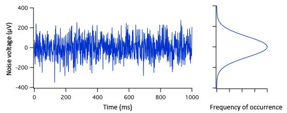 High voltage amplifier noise