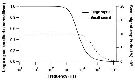 High voltage amplifier bandwidth