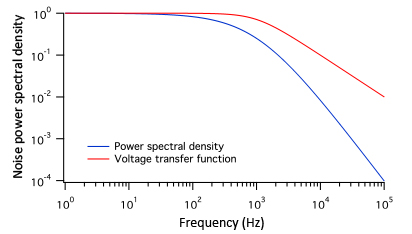 High voltage amplifier spectral noise theory