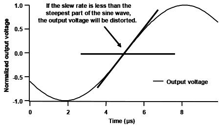 High voltage amplifier sine wave distortion