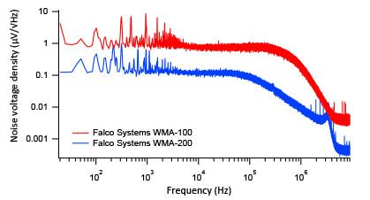 Experimental assessment of the output voltage noise - voltage noise spectral density
