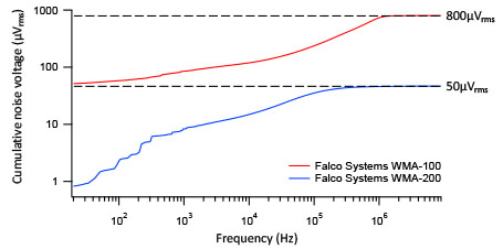 Experimental assessment of the output voltage noise - cumulative noise voltage