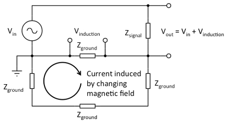 A current induced by a changing magnetic field flux in a ground loop