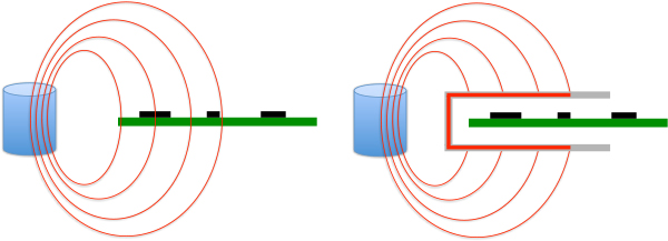 To shield against magnetic fields, one has to guide the field lines around the susceptible circuit with magnetic material.