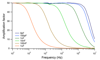 High speed wirde bandwidth high voltage amplifier for MEMS and piezo's, frequency response